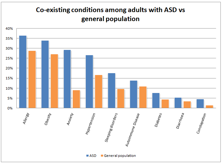 co-exisiting conditions in autism
